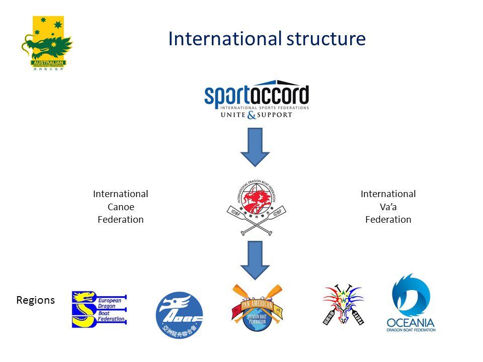Regions International structure International Canoe Federation International Va'a Federation
