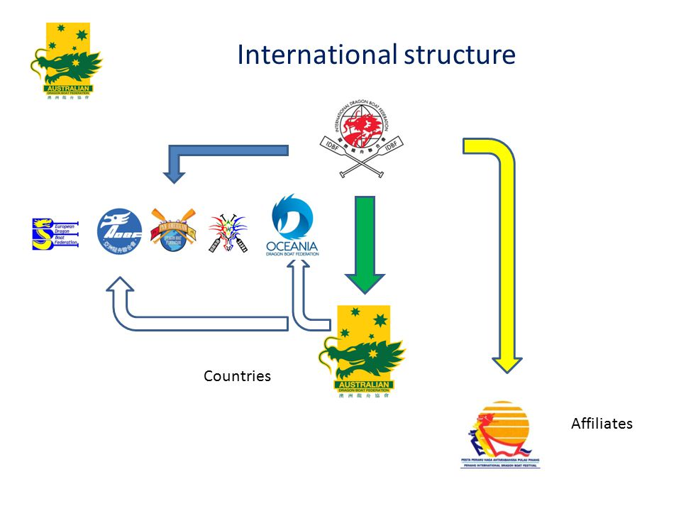 Affiliates International structure Countries