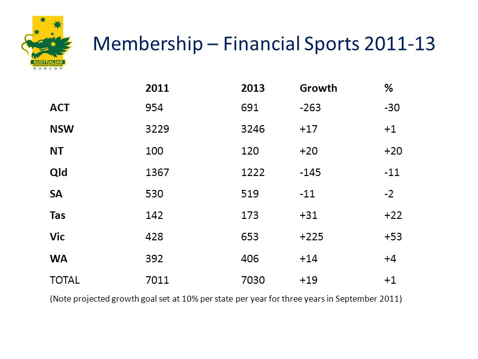 Membership – Financial Sports 2011-13 20112013 Growth% ACT954691 -263-30 NSW32293246 +17+1 NT100120 +20+20 Qld13671222 -145-11 SA530519 -11-2 Tas142173 +31+22 Vic428653 +225+53 WA392406 +14+4 TOTAL70117030 +19+1 (Note projected growth goal set at 10% per state per year for three years in September 2011)