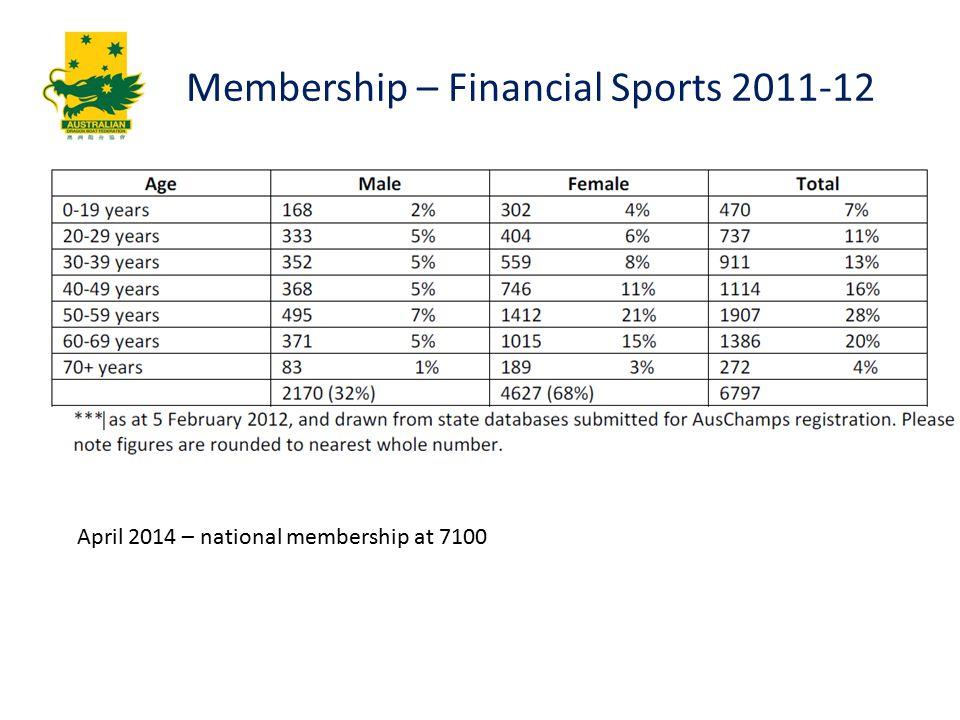 Membership – Financial Sports 2011-12 April 2014 – national membership at 7100