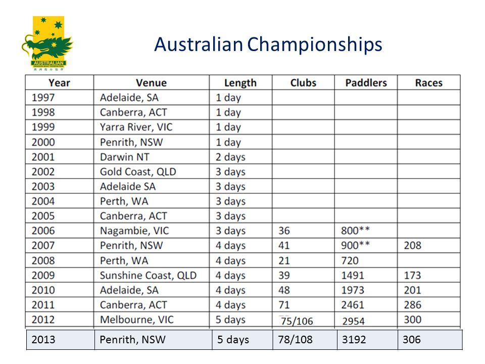 Australian Championships 2013Penrith, NSW5 days78/1083192306