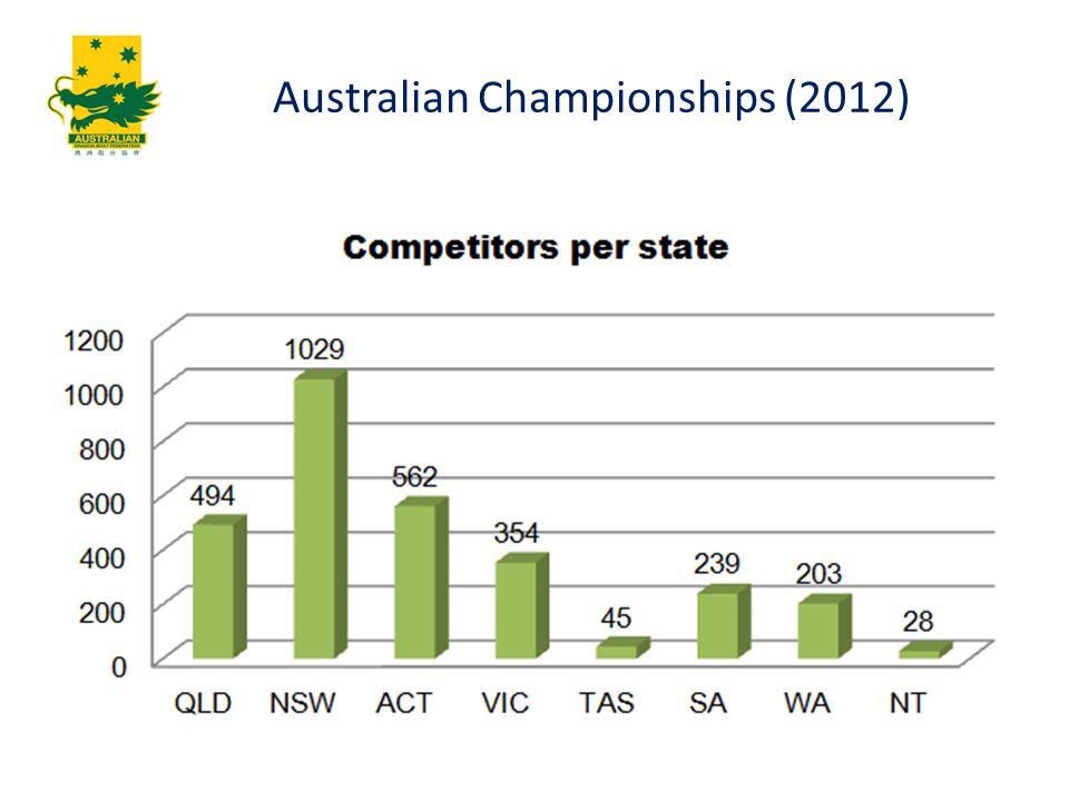 Australian Championships (2012)