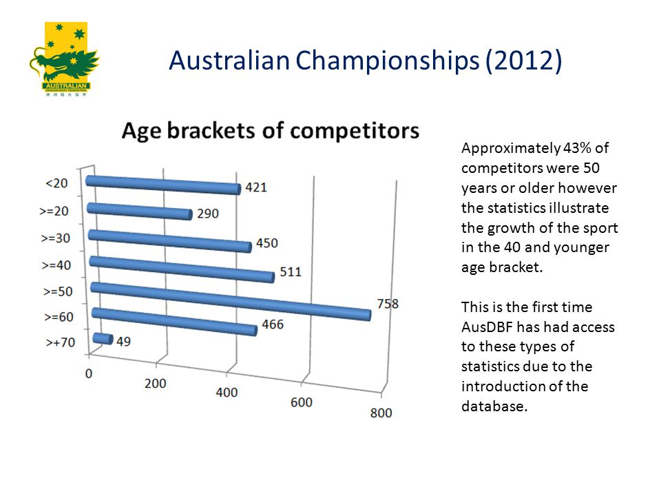 Approximately 43% of competitors were 50 years or older however the statistics illustrate the growth of the sport in the 40 and younger age bracket.