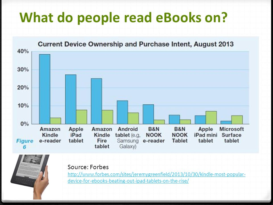 What do people read eBooks on? Source: Forbes http://www.forbes.com/sites/jeremygreenfield/2013/10/30/kindle-most-popular- device-for-ebooks-beating-o