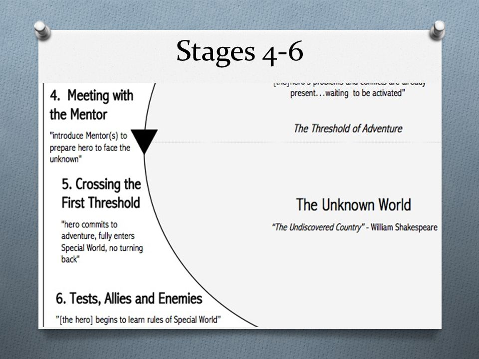 Stages 4-6