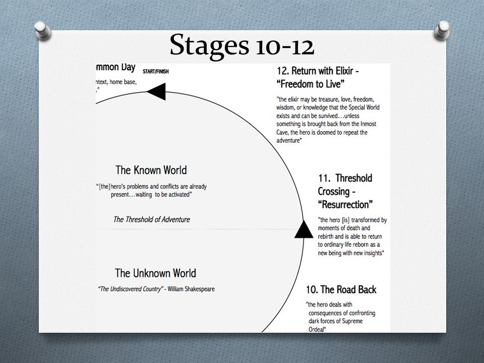 Stages 10-12