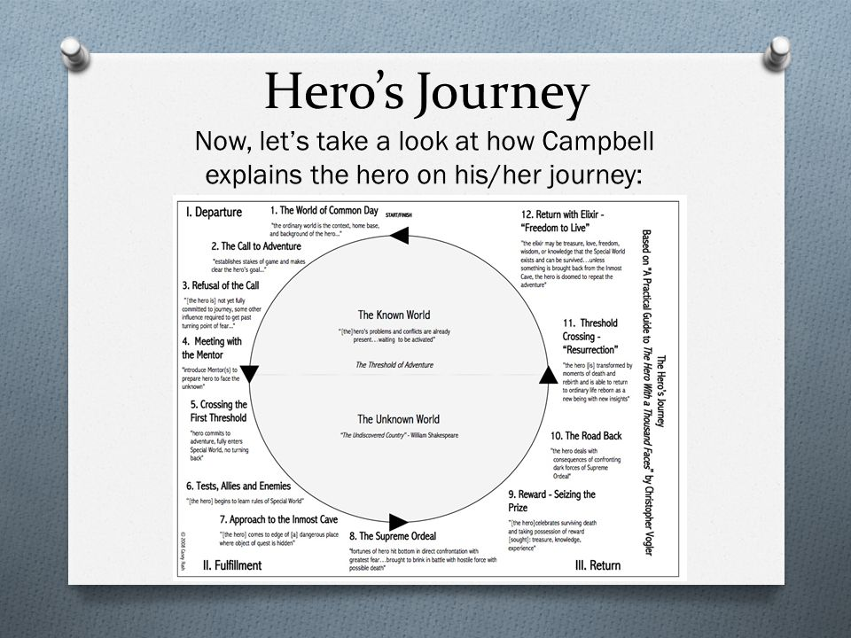 Hero's Journey Now, let's take a look at how Campbell explains the hero on his/her journey: