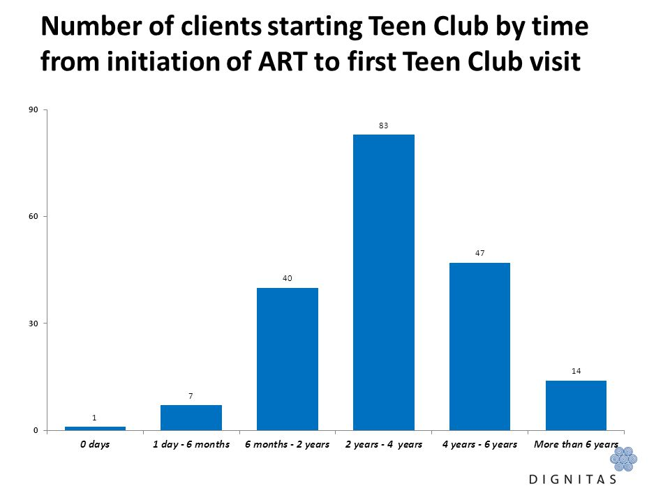 Number of clients starting Teen Club by time from initiation of ART to first Teen Club visit