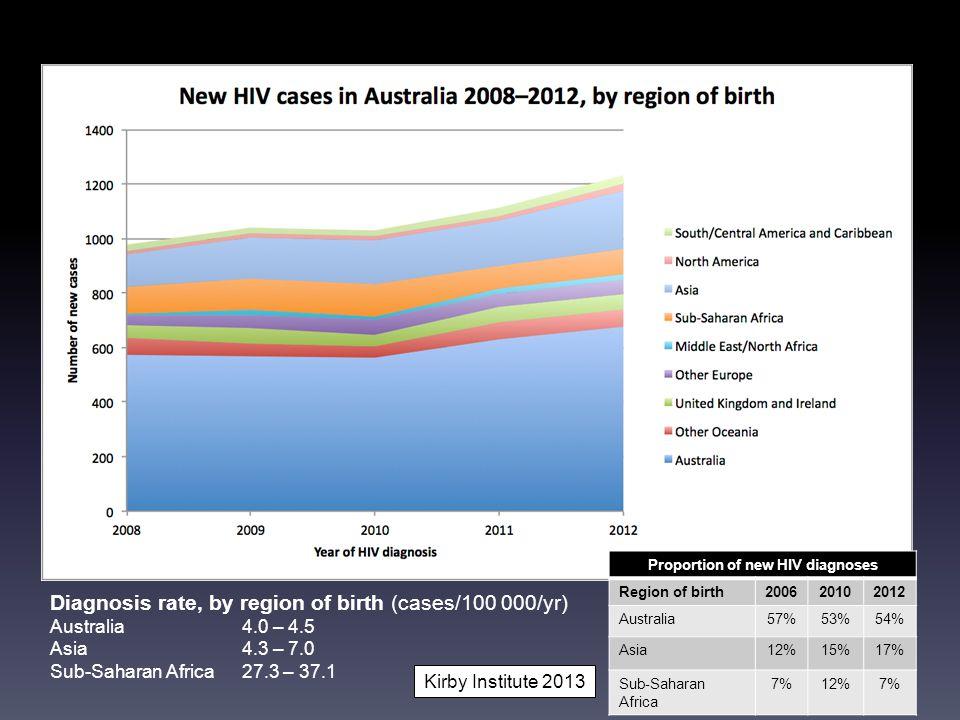 PLHIV born abroad Proportion of new HIV diagnoses Region of birth200620102012 Australia57%53%54% Asia12%15%17% Sub-Saharan Africa 7%12%7% Diagnosis rate, by region of birth (cases/100 000/yr) Australia4.0 – 4.5 Asia4.3 – 7.0 Sub-Saharan Africa27.3 – 37.1 Kirby Institute 2013