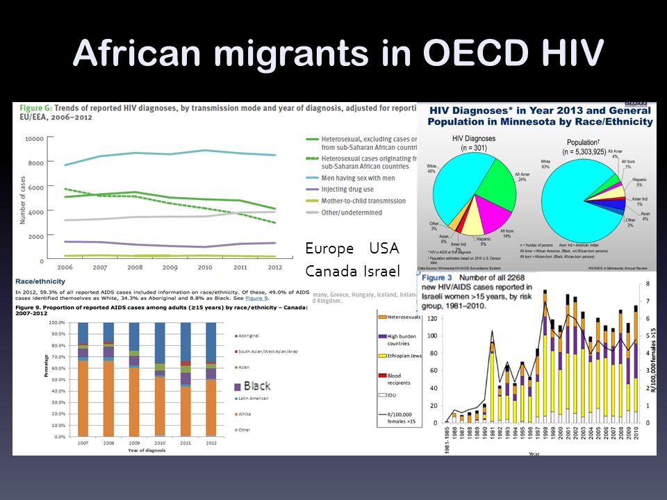 African migrants in OECD HIV EuropeUSA CanadaIsrael