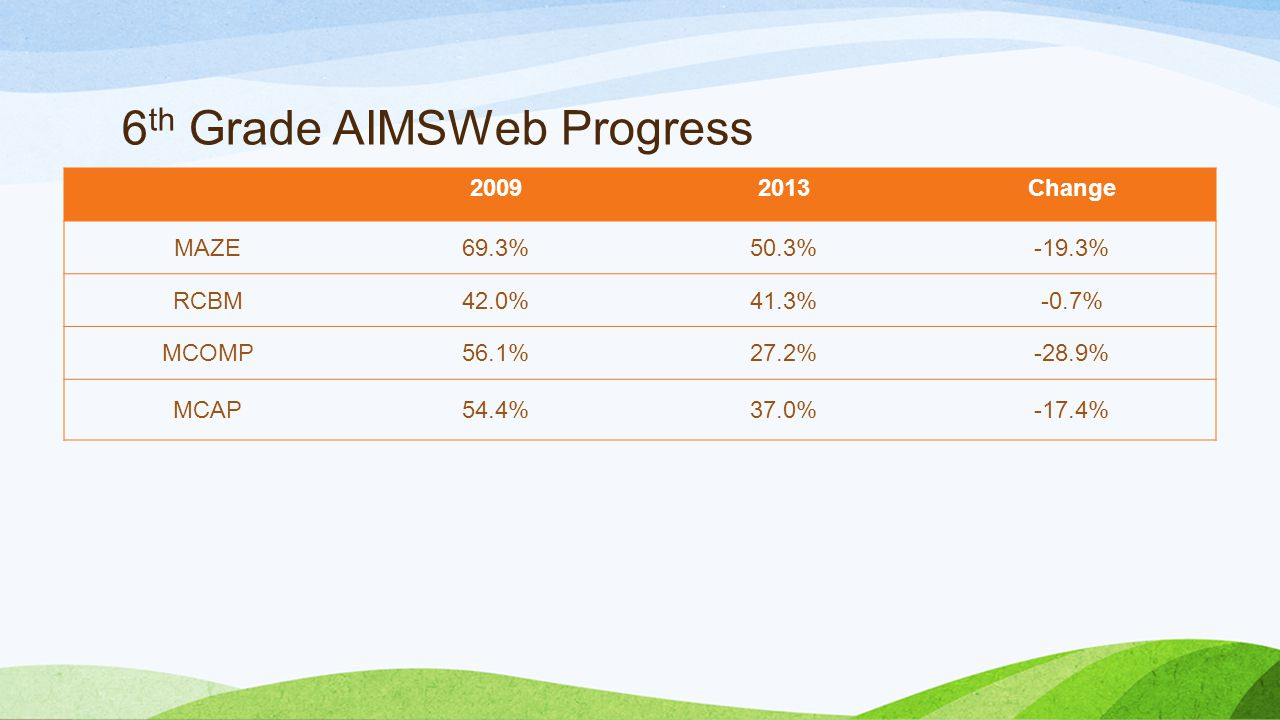 6 th Grade AIMSWeb Progress 20092013Change MAZE69.3%50.3%-19.3% RCBM42.0%41.3%-0.7% MCOMP56.1%27.2%-28.9% MCAP54.4%37.0%-17.4%