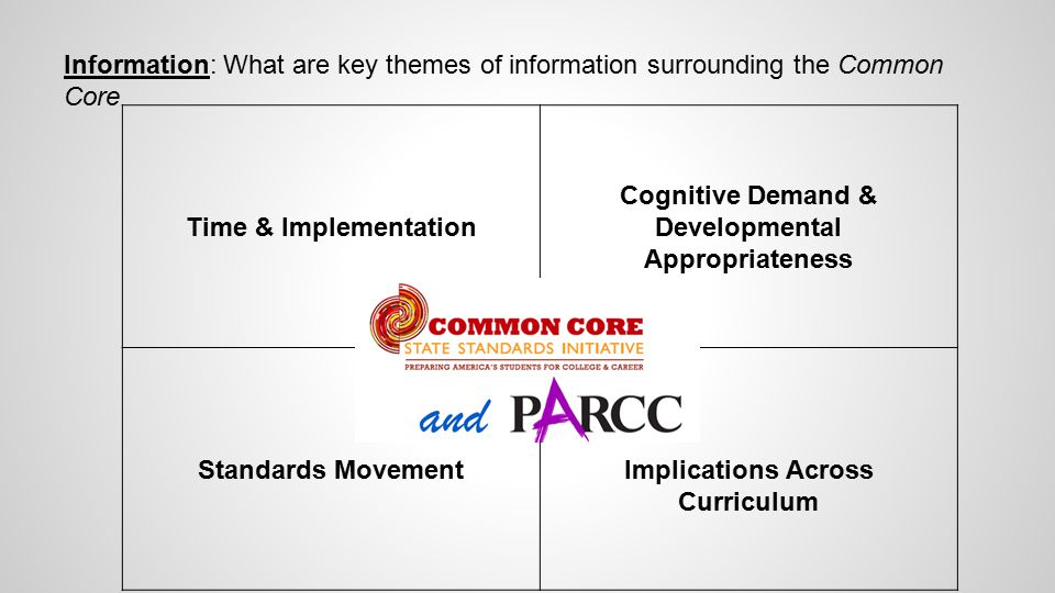 Information: What are key themes of information surrounding the Common Core Time & Implementation Cognitive Demand & Developmental Appropriateness Standards MovementImplications Across Curriculum