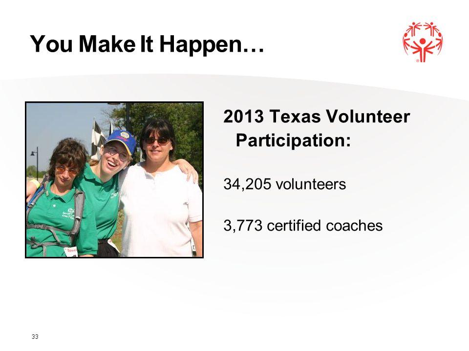 You Make It Happen… 2013 Texas Volunteer Participation: 34,205 volunteers 3,773 certified coaches 33