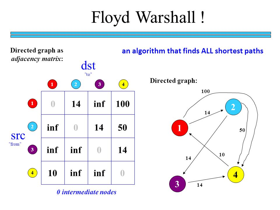 Floyd Warshall .