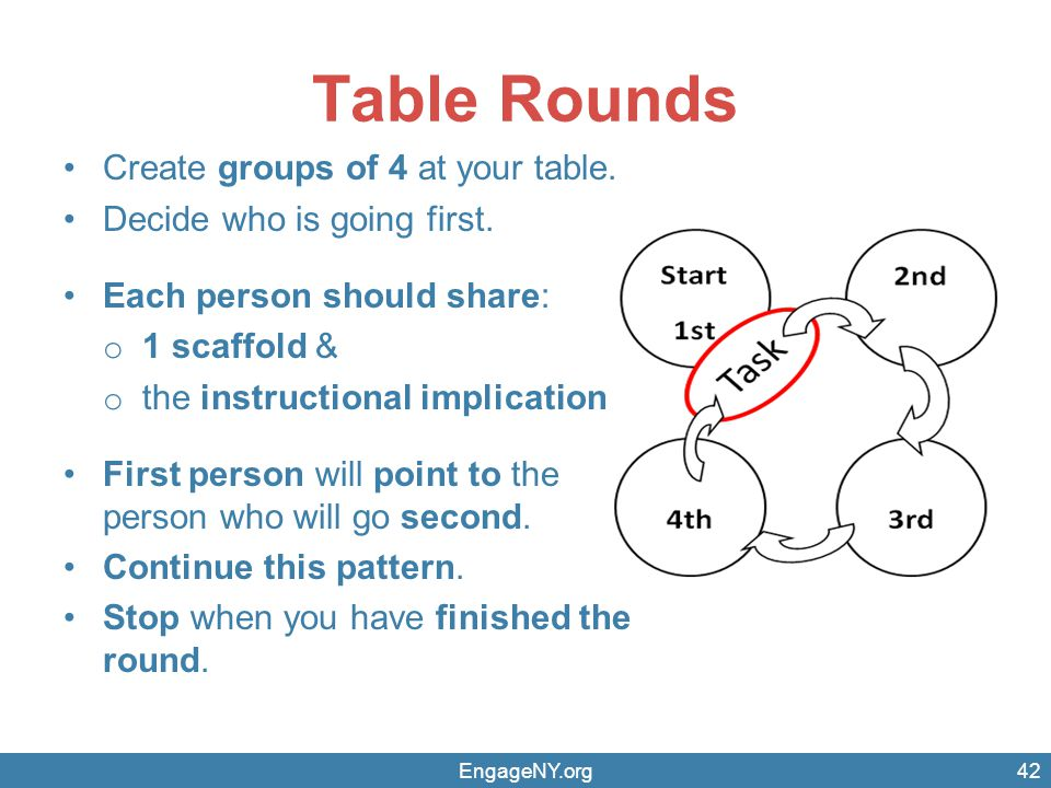 EngageNY.org Table Rounds Create groups of 4 at your table. Decide who is going first. Each person should share: o 1 scaffold & o the instructional im