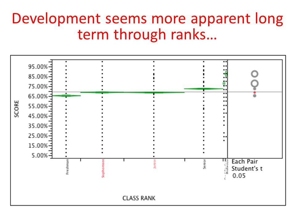 Development seems more apparent long term through ranks…