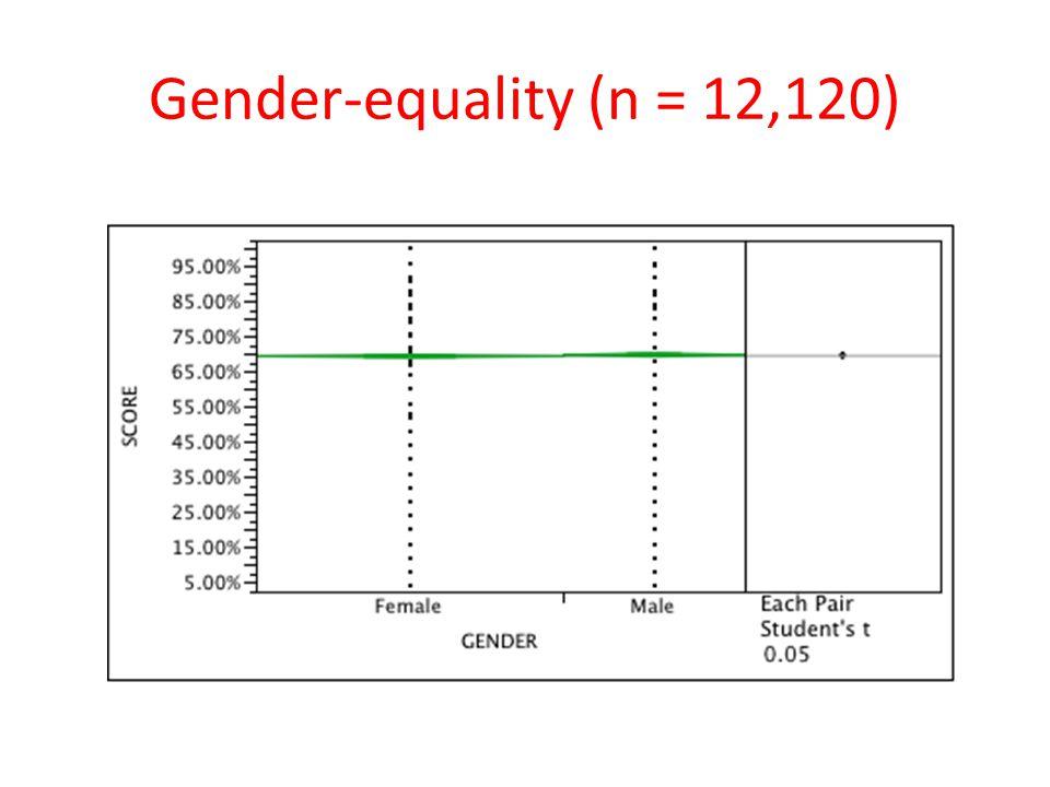 Gender-equality (n = 12,120)
