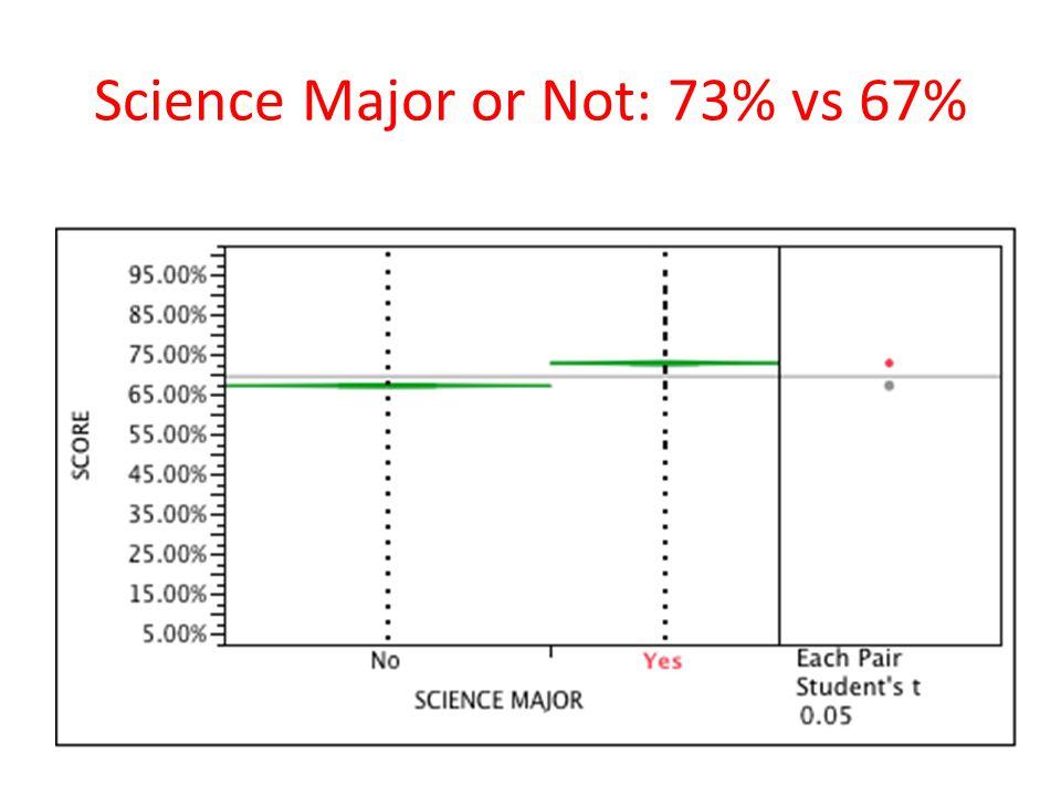 Science Major or Not: 73% vs 67%