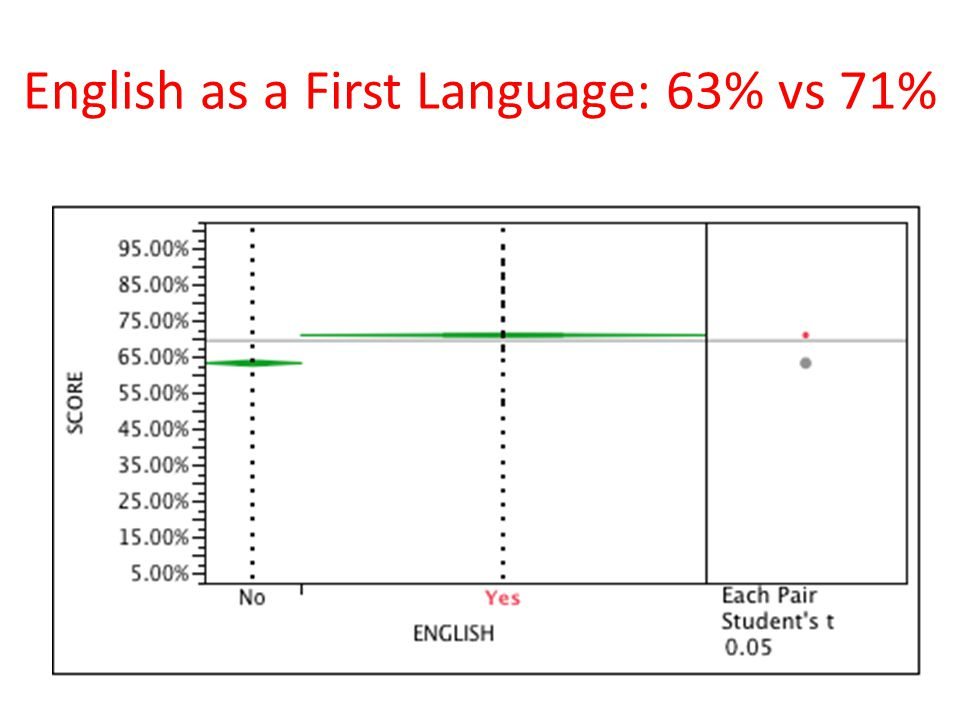 English as a First Language: 63% vs 71%