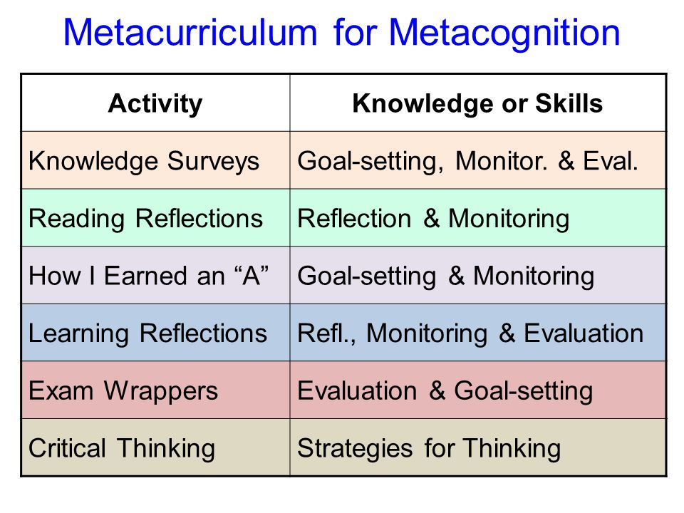 Metacurriculum for Metacognition ActivityKnowledge or Skills Knowledge SurveysGoal-setting, Monitor.