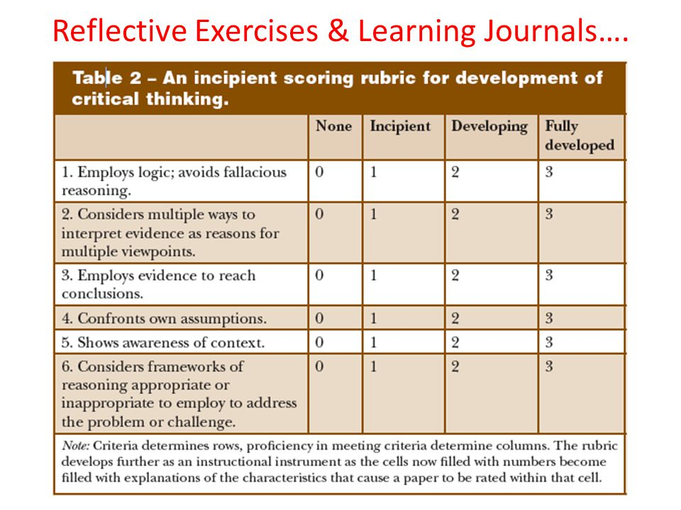 Reflective Exercises & Learning Journals….