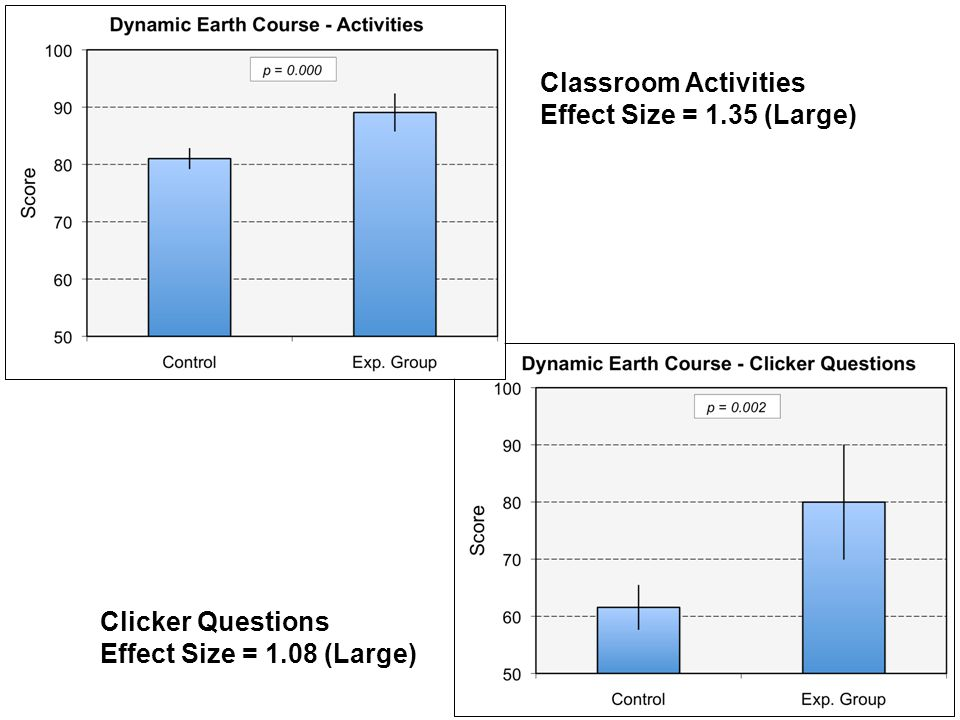 Classroom Activities Effect Size = 1.35 (Large) Clicker Questions Effect Size = 1.08 (Large)