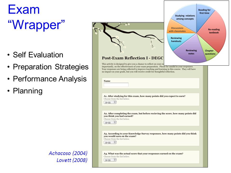 Exam Wrapper Achacoso (2004) Lovett (2008) Self Evaluation Preparation Strategies Performance Analysis Planning