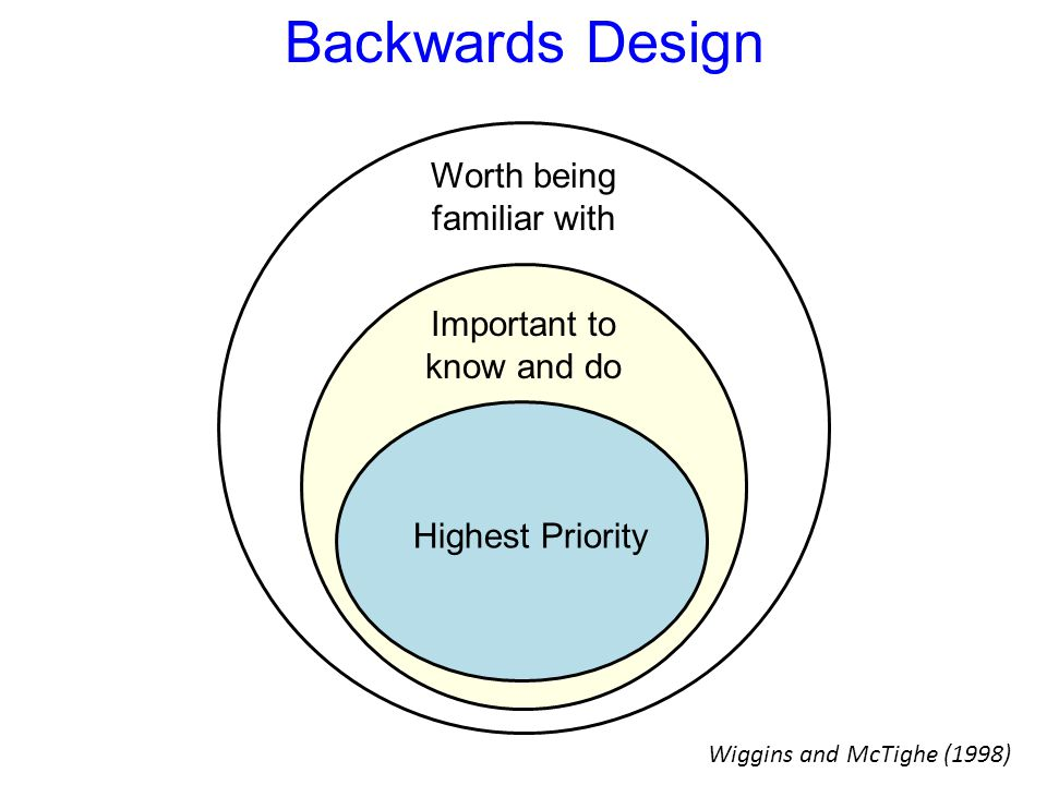 Backwards Design Worth being familiar with Important to know and do Highest Priority Wiggins and McTighe (1998)