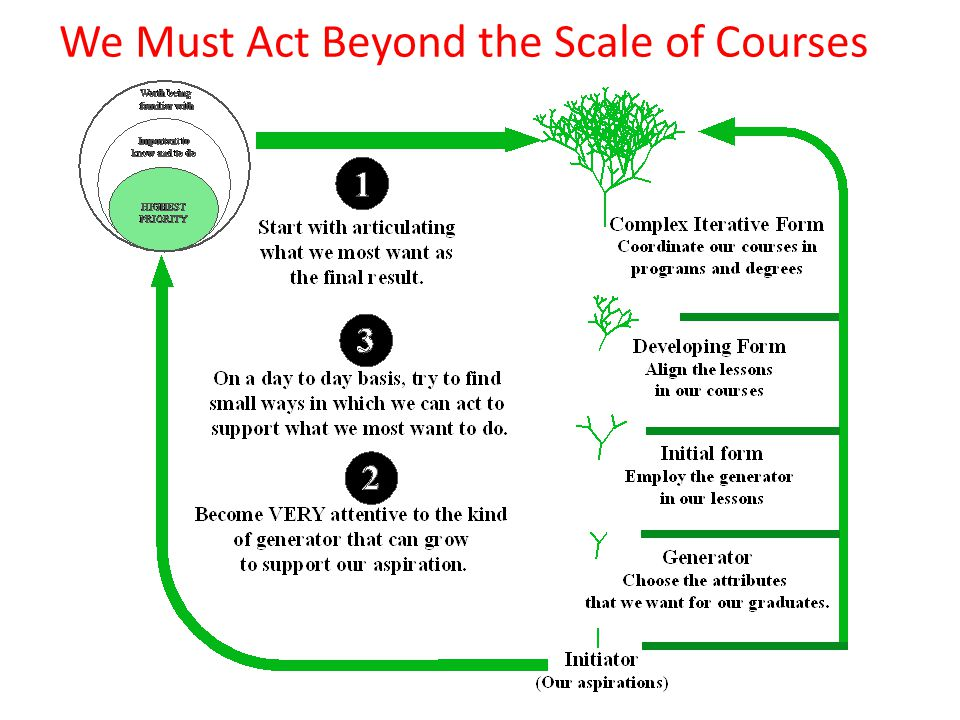 We Must Act Beyond the Scale of Courses