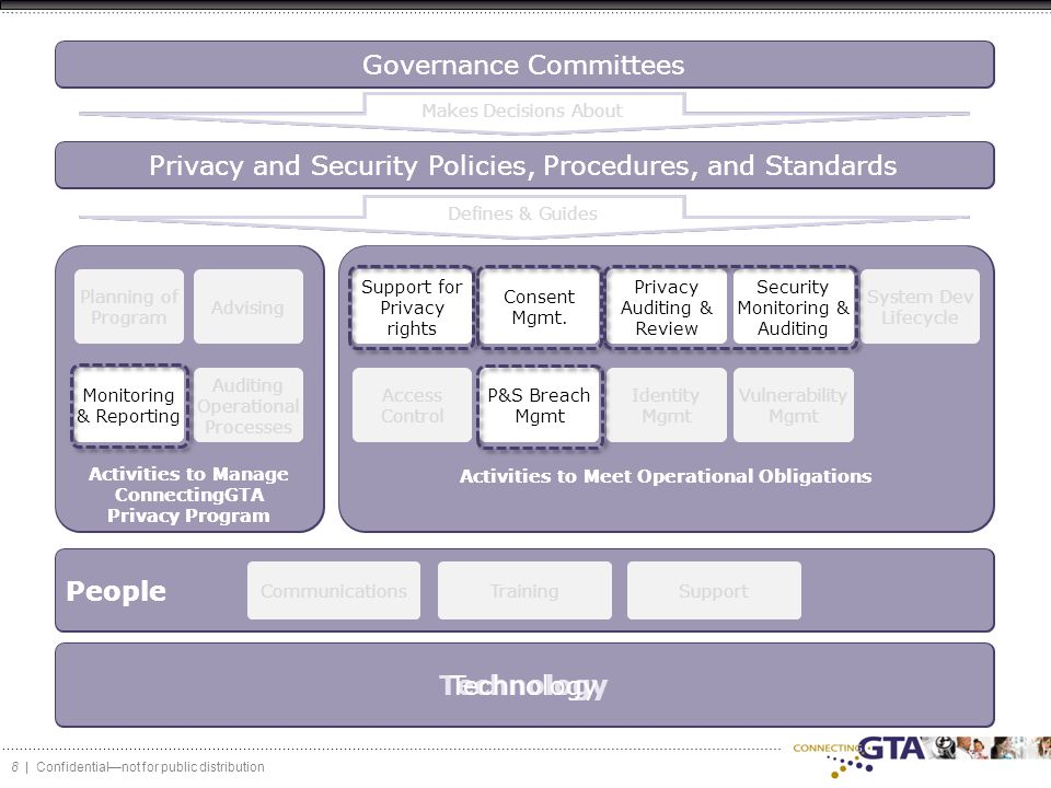 8 | Confidential—not for public distribution Governance Committees Privacy and Security Policies, Procedures, and Standards Technology Planning of Program Advising Monitoring & Reporting Auditing Operational Processes Activities to Manage ConnectingGTA Privacy Program Support for Privacy rights Consent Mgmt.