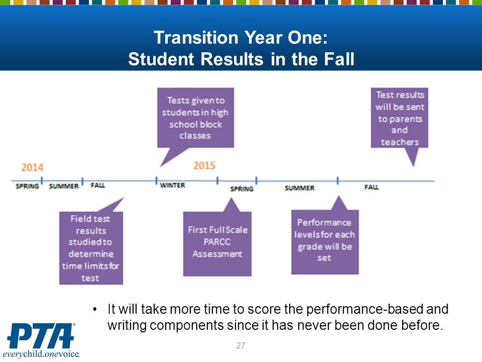Transition Year One: Student Results in the Fall 27 It will take more time to score the performance-based and writing components since it has never be