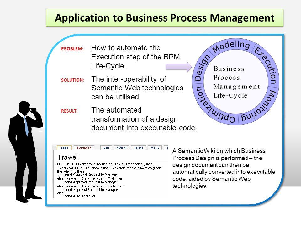 Application to Business Process Management PROBLEM: How to automate the Execution step of the BPM Life-Cycle.