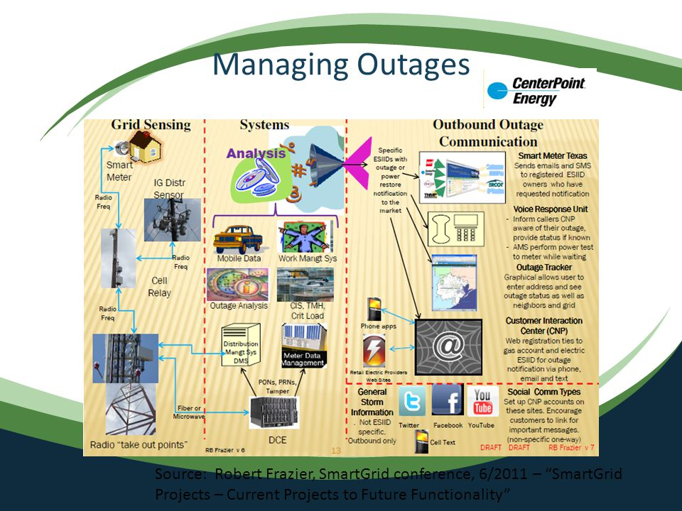 Managing Outages Source: Robert Frazier, SmartGrid conference, 6/2011 – SmartGrid Projects – Current Projects to Future Functionality