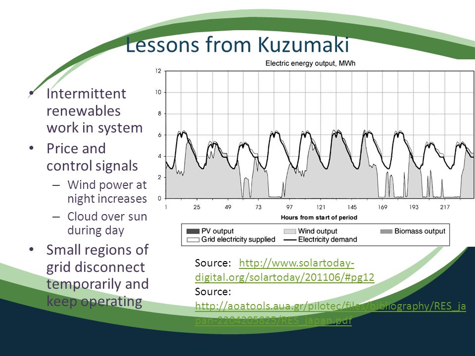 Lessons from Kuzumaki Intermittent renewables work in system Price and control signals – Wind power at night increases – Cloud over sun during day Small regions of grid disconnect temporarily and keep operating Source: http://www.solartoday- digital.org/solartoday/201106/#pg12http://www.solartoday- digital.org/solartoday/201106/#pg12 Source: http://aoatools.aua.gr/pilotec/files/bibliography/RES_ja pan-2204205825/RES_japan.pdf http://aoatools.aua.gr/pilotec/files/bibliography/RES_ja pan-2204205825/RES_japan.pdf