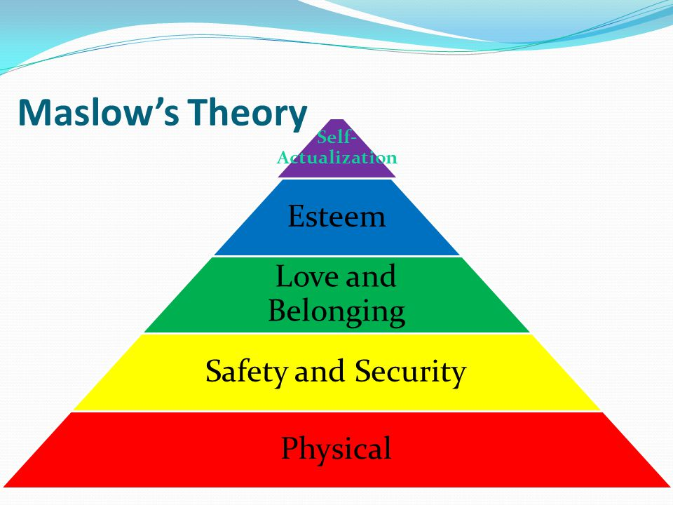 Esteem Safety/security Physical Self-actualization Love/belonging