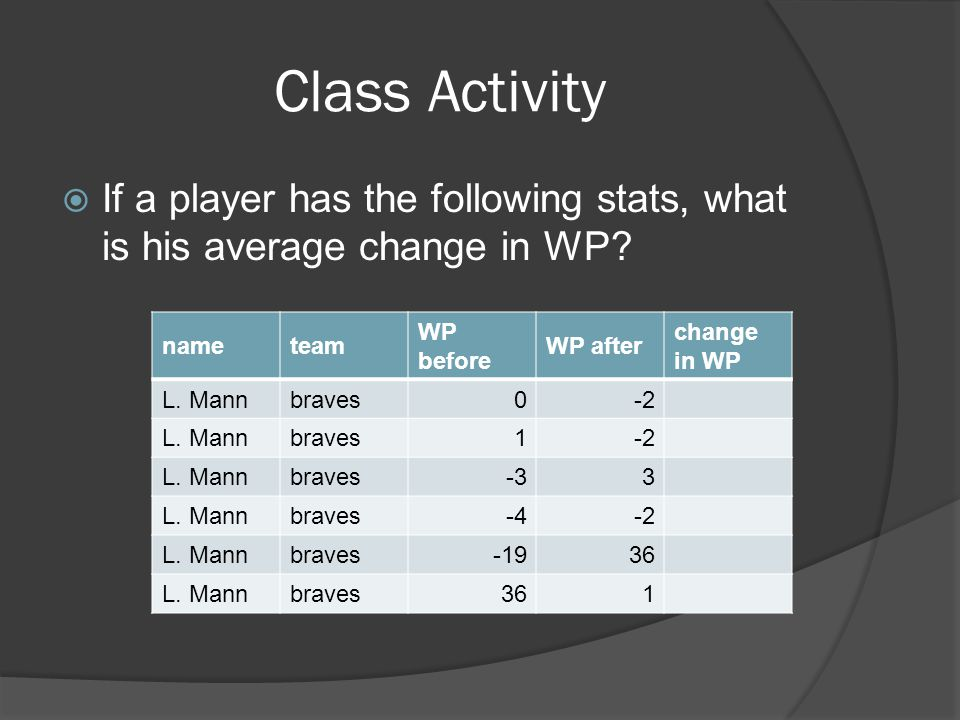 Class Activity  If a player has the following stats, what is his average change in WP? nameteam WP before WP after change in WP L. Mannbraves0-2 L. M