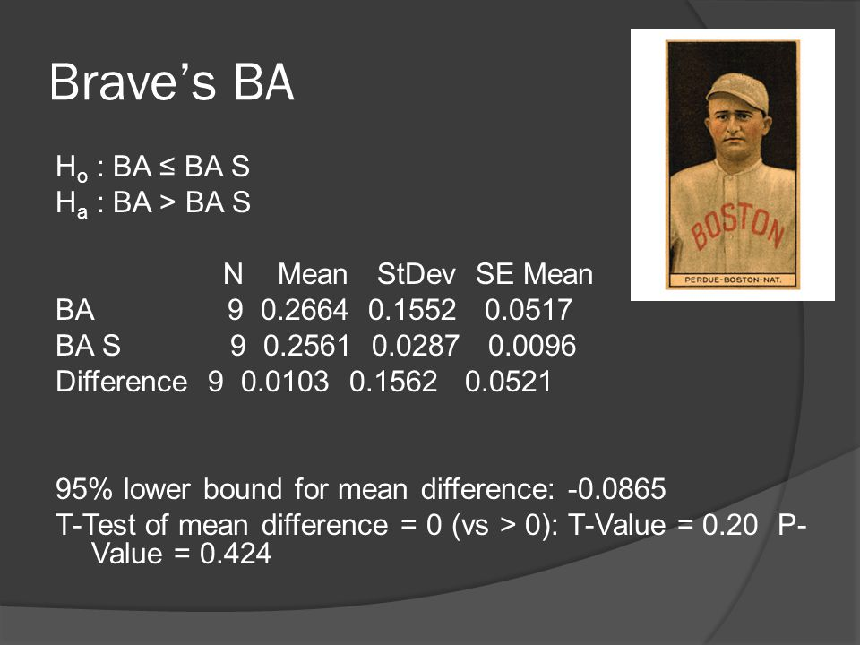 Brave's BA H o : BA ≤ BA S H a : BA > BA S N Mean StDev SE Mean BA 9 0.2664 0.1552 0.0517 BA S 9 0.2561 0.0287 0.0096 Difference 9 0.0103 0.1562 0.0521 95% lower bound for mean difference: -0.0865 T-Test of mean difference = 0 (vs > 0): T-Value = 0.20 P- Value = 0.424