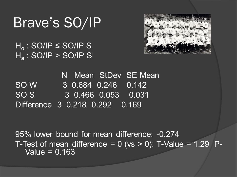 Brave's SO/IP H o : SO/IP ≤ SO/IP S H a : SO/IP > SO/IP S N Mean StDev SE Mean SO W 3 0.684 0.246 0.142 SO S 3 0.466 0.053 0.031 Difference 3 0.218 0.292 0.169 95% lower bound for mean difference: -0.274 T-Test of mean difference = 0 (vs > 0): T-Value = 1.29 P- Value = 0.163