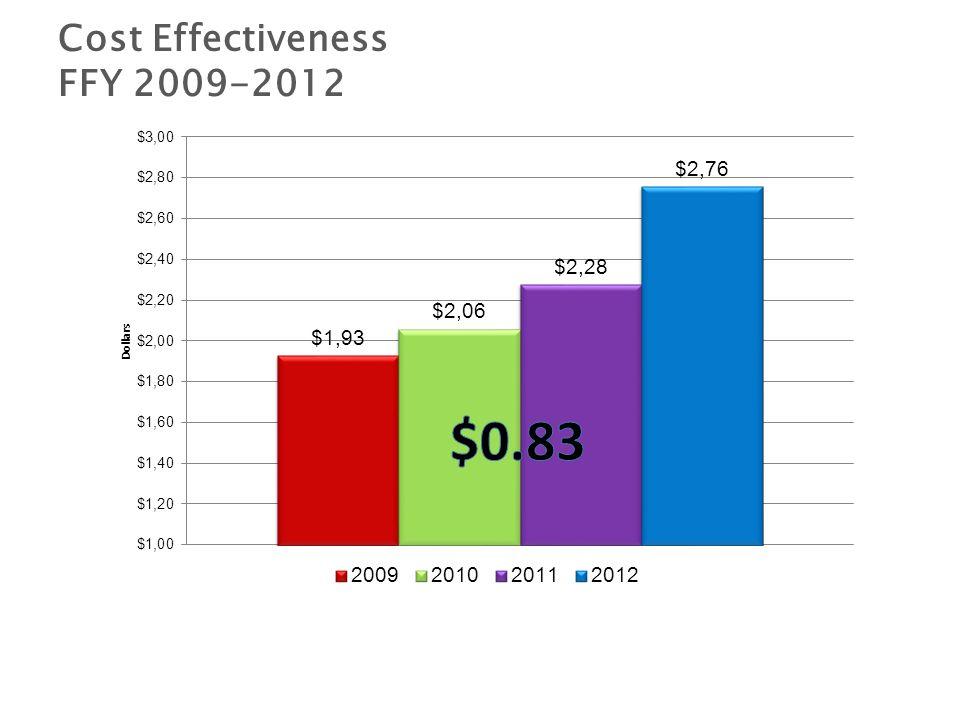 Performance Measures FFY 2009-2012