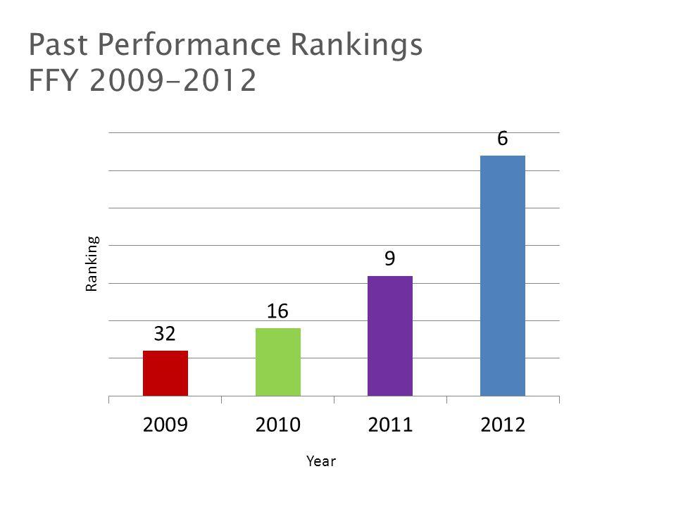 Cost Effectiveness FFY 2009-2012