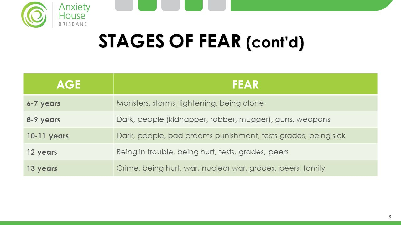 5 STAGES OF FEAR (cont'd) AGEFEAR 6-7 years Monsters, storms, lightening, being alone 8-9 years Dark, people (kidnapper, robber, mugger), guns, weapon