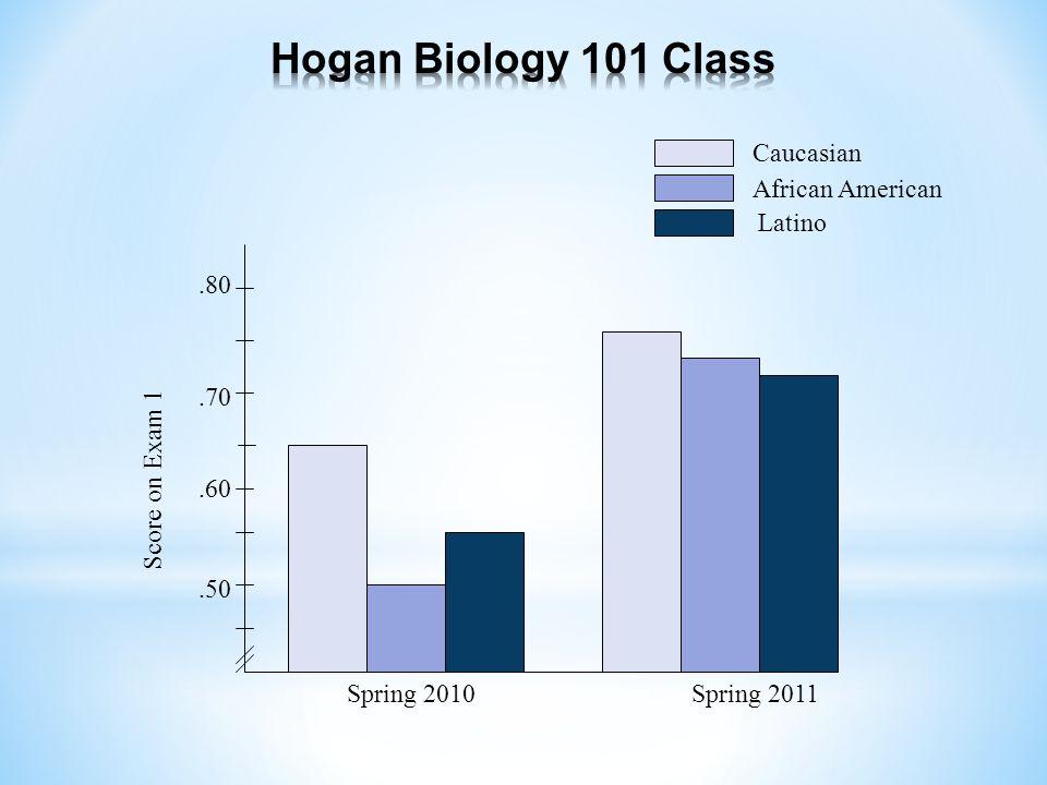 Score on Exam 1 Spring 2011Spring 2010 Caucasian African American Latino.80.50.60.70