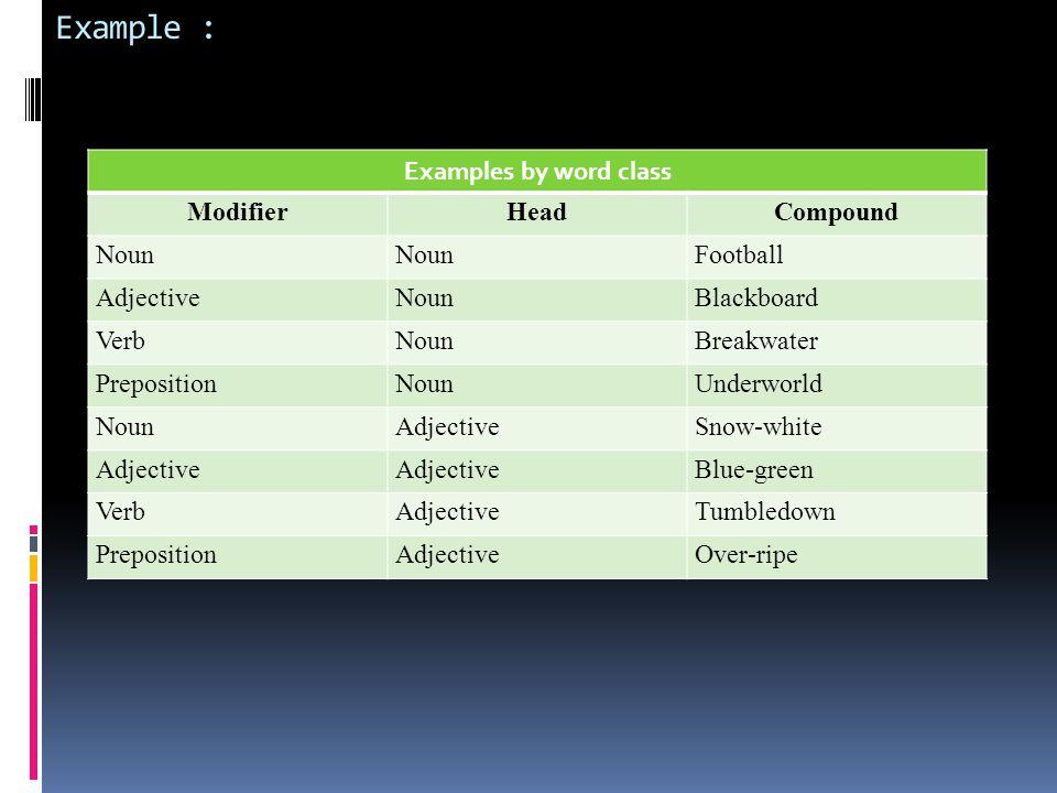 Example : Examples by word class ModifierHeadCompound Noun Football AdjectiveNounBlackboard VerbNounBreakwater PrepositionNounUnderworld NounAdjectiveSnow-white Adjective Blue-green VerbAdjectiveTumbledown PrepositionAdjectiveOver-ripe