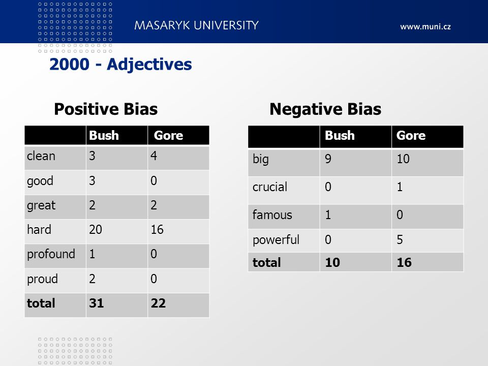 2000 - Adjectives Positive BiasNegative Bias Bush Gore clean34 good30 great22 hard2016 profound10 proud20 total3122 BushGore big910 crucial01 famous10 powerful05 total1016