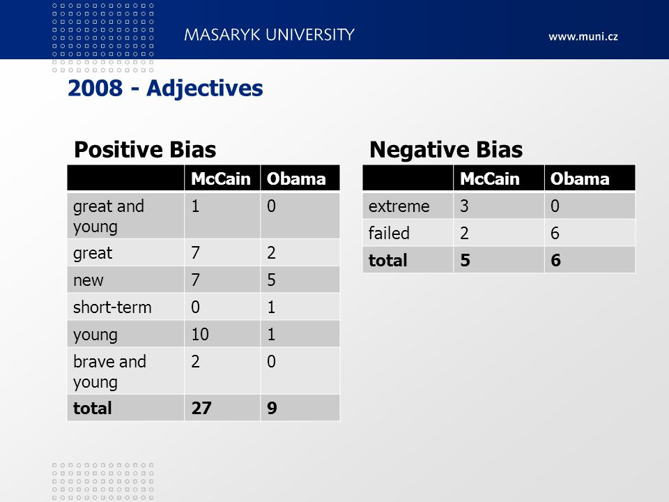 2008 - Adjectives Positive BiasNegative Bias McCainObama great and young 10 great72 new75 short-term01 young101 brave and young 20 total279 McCainObama extreme30 failed26 total56