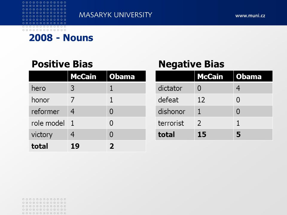 2008 - Nouns Positive BiasNegative Bias McCainObama hero31 honor71 reformer40 role model10 victory40 total192 McCainObama dictator04 defeat120 dishono