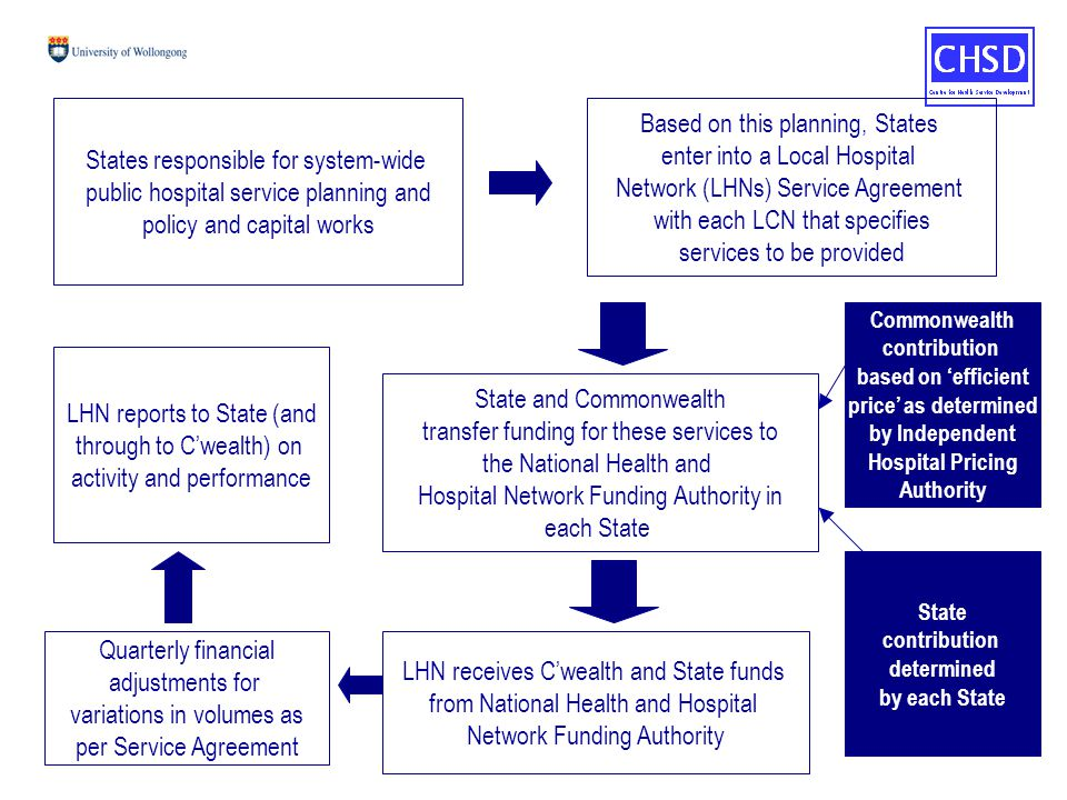 Based on this planning, States enter into a Local Hospital Network (LHNs) Service Agreement with each LCN that specifies services to be provided State and Commonwealth transfer funding for these services to the National Health and Hospital Network Funding Authority in each State LHN receives C'wealth and State funds from National Health and Hospital Network Funding Authority States responsible for system-wide public hospital service planning and policy and capital works Commonwealth contribution based on 'efficient price' as determined by Independent Hospital Pricing Authority State contribution determined by each State Quarterly financial adjustments for variations in volumes as per Service Agreement LHN reports to State (and through to C'wealth) on activity and performance