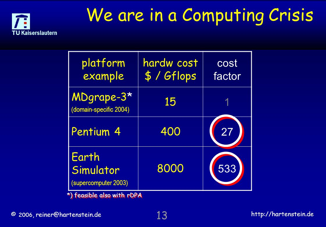 © 2006, reiner@hartenstein.de http://hartenstein.de TU Kaiserslautern 13 We are in a Computing Crisis platform example hardw cost $ / Gflops cost factor MDgrape-3* (domain-specific 2004) 15 1 Pentium 4400 27 Earth Simulator (supercomputer 2003) 8000 533 *) feasible also with rDPA