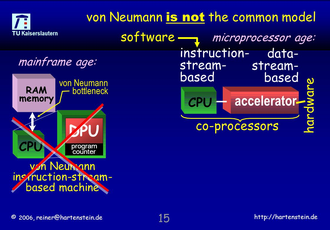 © 2006, reiner@hartenstein.de http://hartenstein.de TU Kaiserslautern 15 von Neumann is not the common model program counter DPU CPU RAM memory von Neumann bottleneck von Neumann instruction-stream- based machine co-processors accelerator CPU instruction- stream- based data- stream- based hardware software mainframe age: microprocessor age: