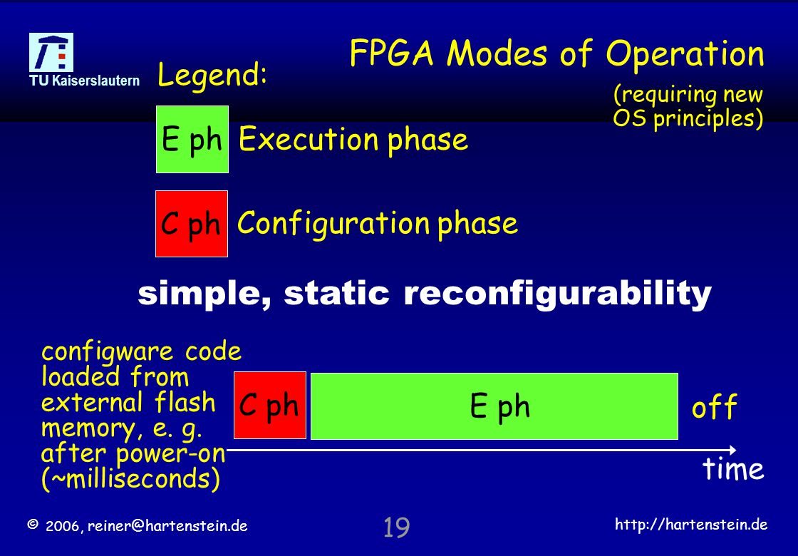 © 2006, reiner@hartenstein.de http://hartenstein.de TU Kaiserslautern 19 FPGA Modes of Operation configware code loaded from external flash memory, e.